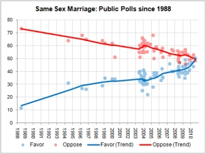 Same Sex Marriage Poll